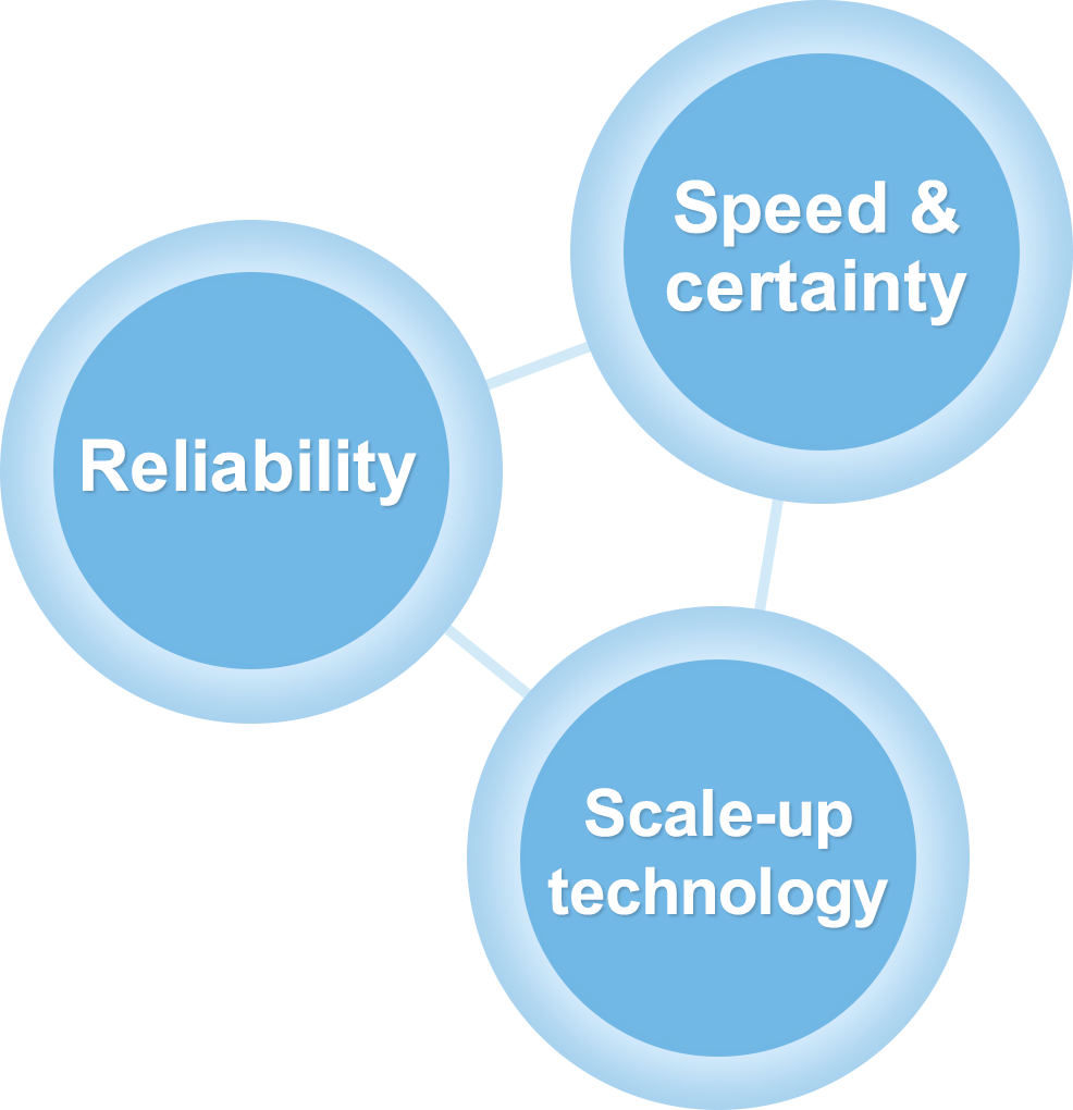 speed&certainty・Rediability・Scale-up technology